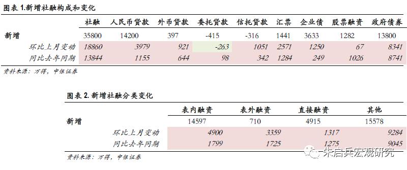 【中银宏观:8月金融数据点评】流动性内部的结构调整