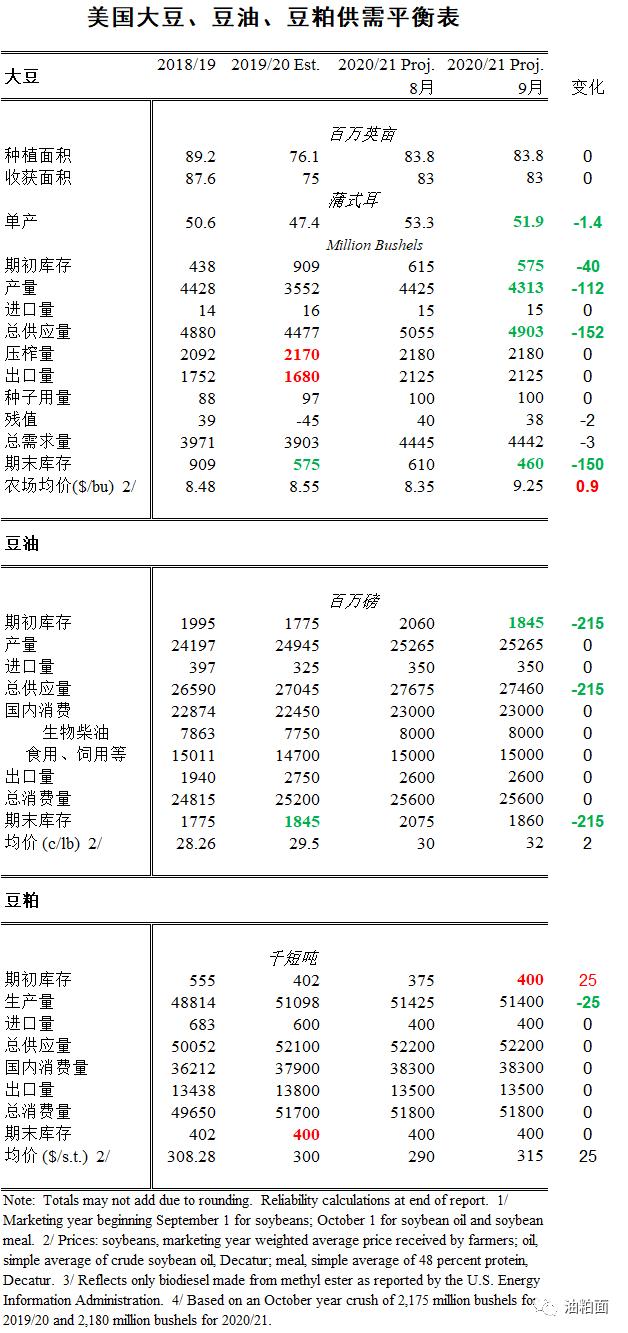【单产下调】9月USDA报告:美国大豆产量环比下降3%,同比增加21%