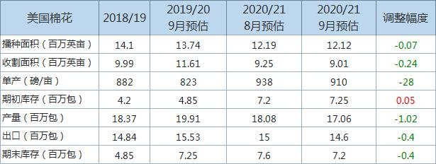 2020/21年度美棉花年末库存和产量预估下调,主要信息一览