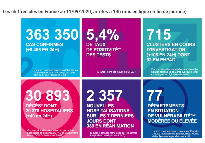 法国新增新冠肺炎确诊病例9406例 累计确诊363350例
