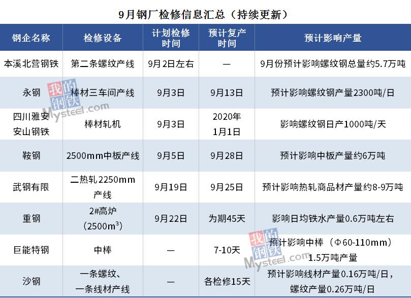 钢厂检修信息周汇总(9月7日-9月11日)