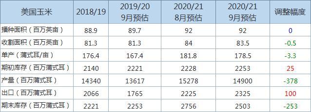 2020/21年度美玉米年末库存及产量预估下调,主要信息一览