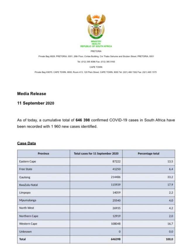 南非新增1960例新冠肺炎确诊病例 累计646398例