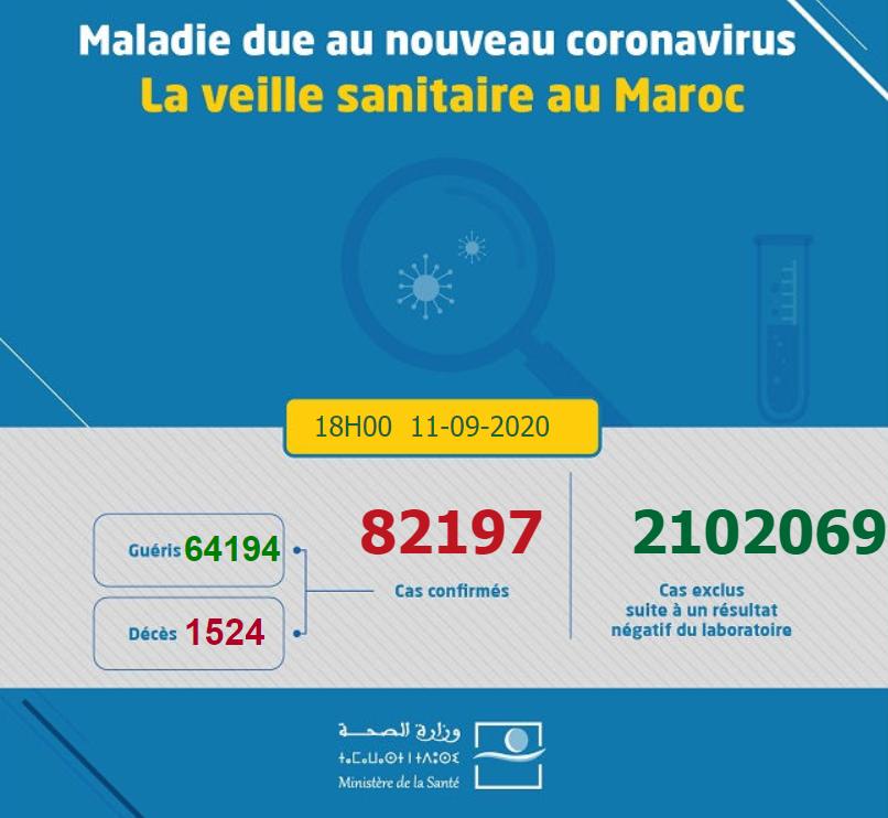 摩洛哥新增2430例新冠肺炎确诊病例 累计确诊82197例