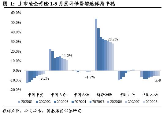 【国君非银】负债端保费增速平稳,开门红提前预期高增长——2020年8月上市险企保费数据点评