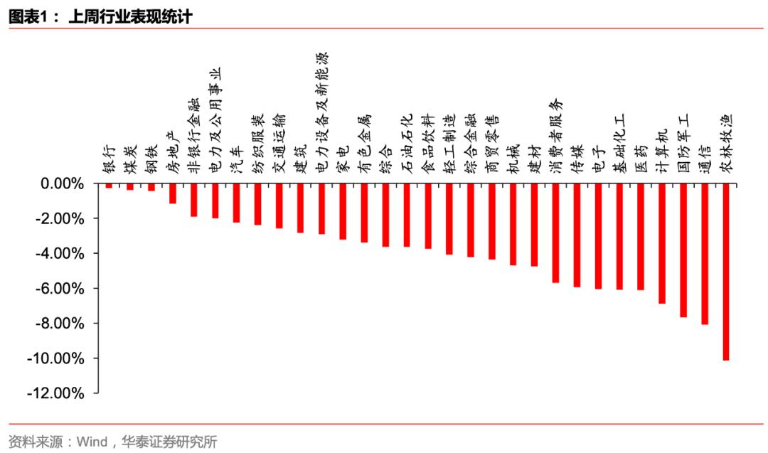 【华泰金工林晓明团队】本轮基钦周期行业轮动复盘及展望——每周观点20200913