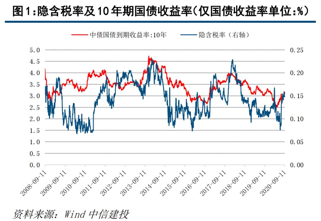 【中信建投 固收】利率债周报:数据表现略超预期,债券供给压力依旧