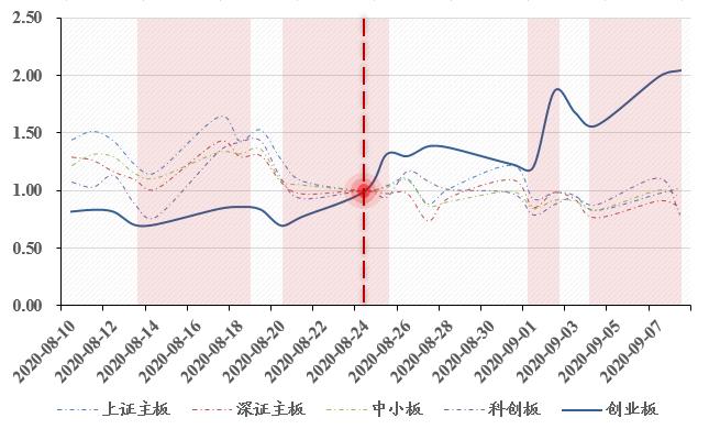 国泰君安:从忽视到重视 低价股仍头悬利剑