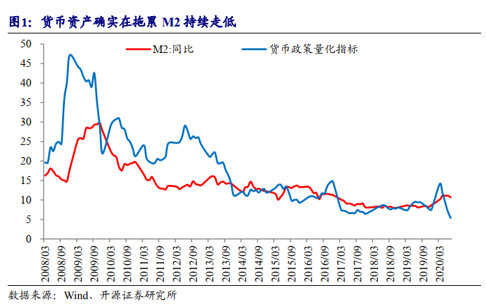 【开源固收 利率】基本面的盲点:利率债的风险可能仍在增加