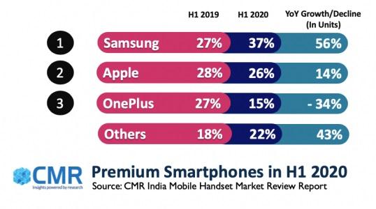 CMR:2020 年上半年三星、苹果和一加分食印度高端智能手机市场 78% 份额