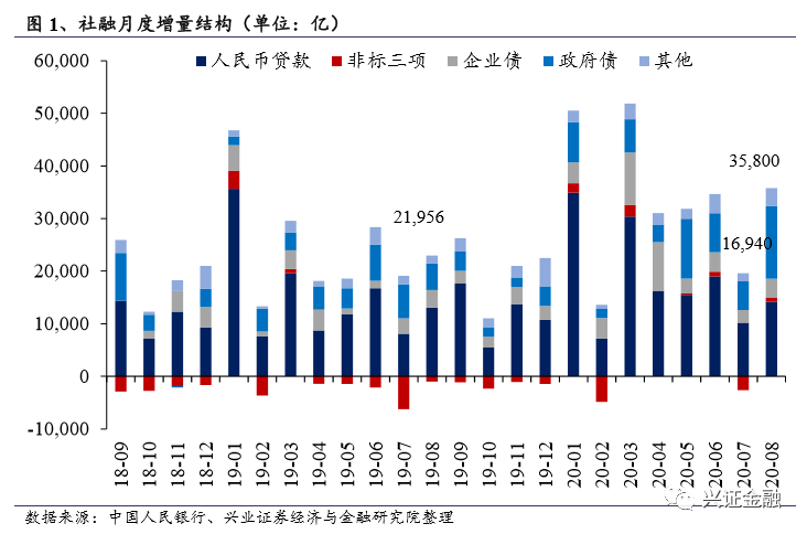 【兴证金融 傅慧芳】社融略超预期,信贷平稳+债券给力——2020年8月金融数据点评