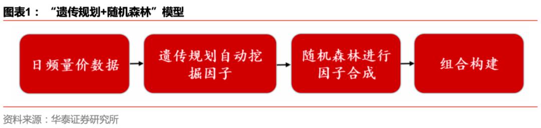 【华泰金工林晓明团队】今年IR-沪深300选股超额7.44%——人工智能选股周报20200913