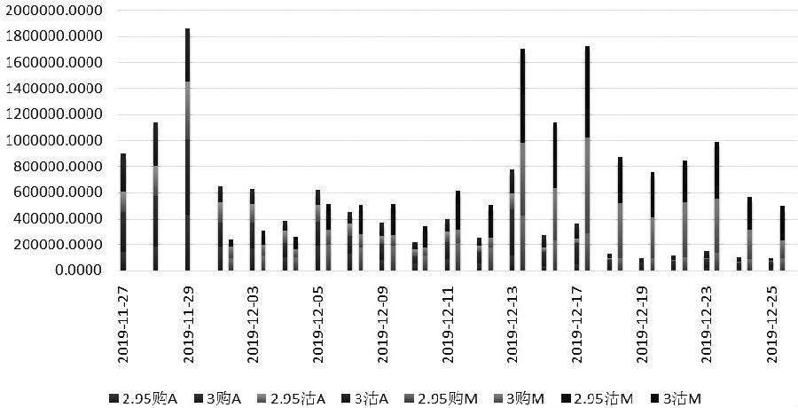 分红除息对沪深300ETF期权合约流动性的影响