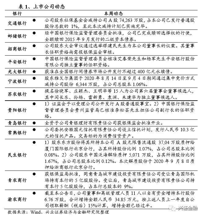 【兴证金融 傅慧芳】银行业周报(09.07-09.13):8月社融略超预期,料4季度延续较高增速