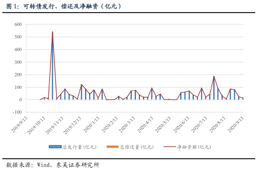 【东吴固收李勇·可转债周报】本周股市大幅调整,关注转债投资机会(2020年第35期)