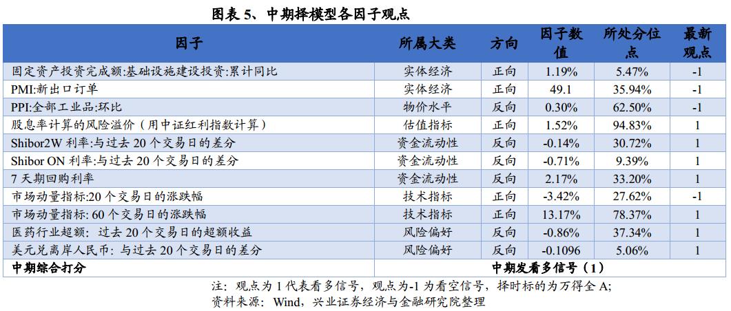 【兴证金工于明明徐寅团队】调整后有望反弹,结构继续推荐大盘蓝筹
