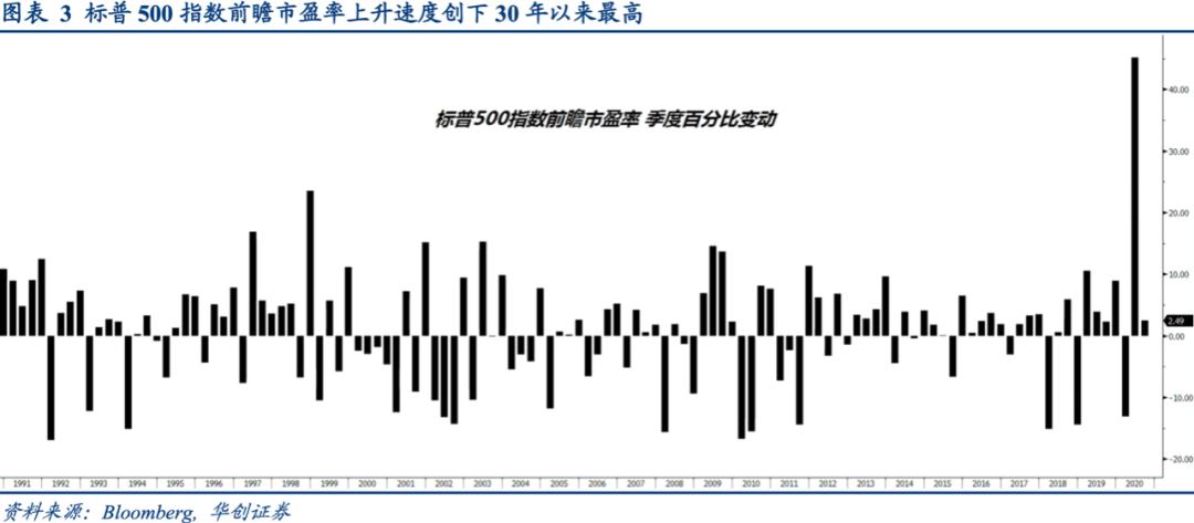"""短期美股的三大""""逆风""""因素"""