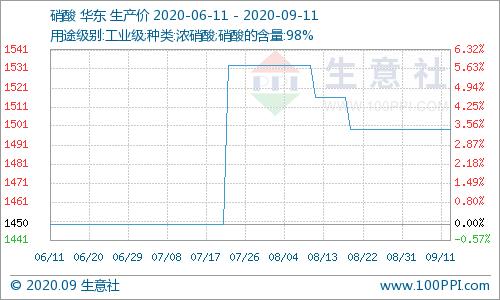 生意社:本周硝酸价格稳定(9.7-9.11)