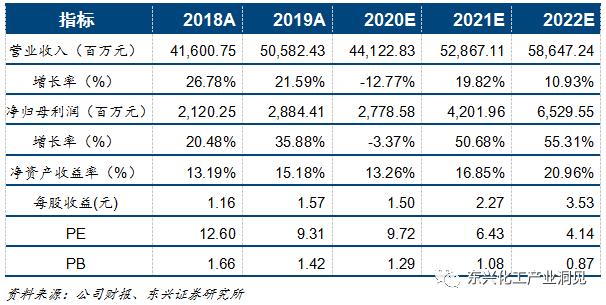 桐昆股份(601233):行业反转可期,公司价值显著低估