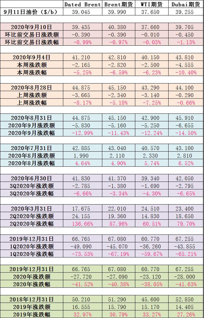 生意社:结束涨势 山东市场纯苯价格松动