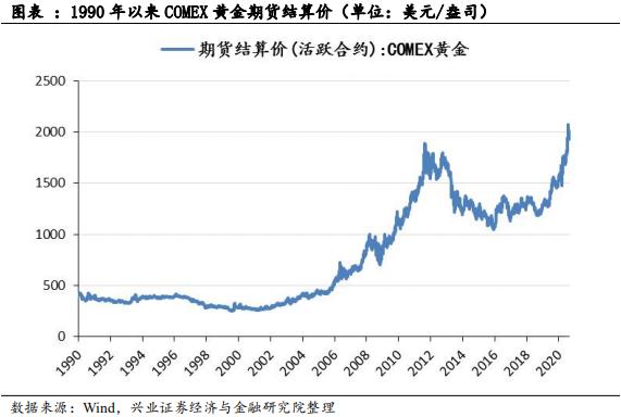 金价与黄金股存在怎样的关系?【兴证策略】