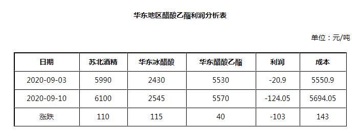 乙醇:山东市场高位上涨 多地价格节奏不一