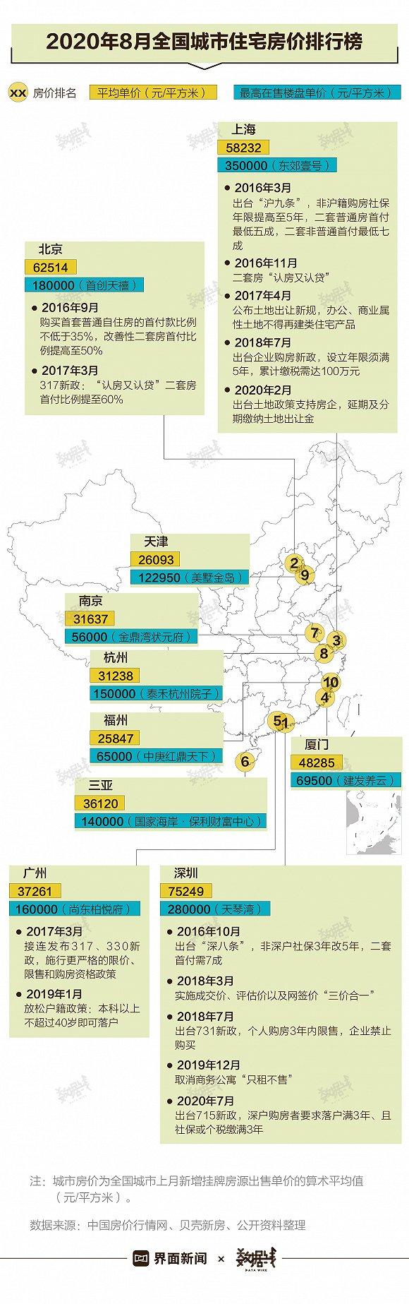天下房价还在涨:北京排第二 这些都会10全能买房(图1)