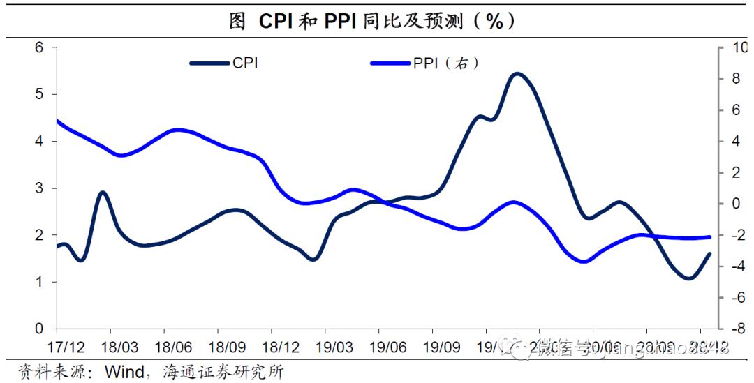 生产保持稳定,货币趋于中性——海通宏观周报(陈兴、宋潇、应镓娴、侯欢)