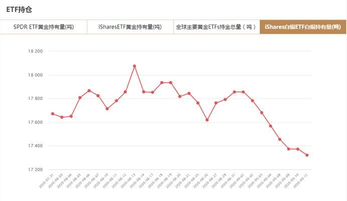 iShares白银ETF9月11日白银持有量与上一交易日减少52.11吨