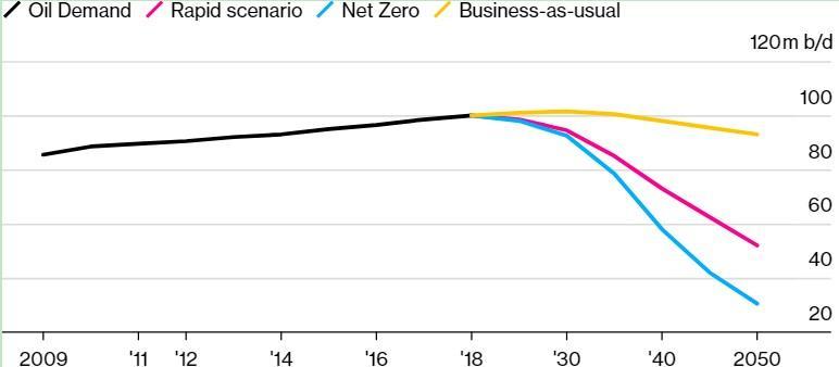 """英国石油放言""""石油需求增长的时代落幕""""!未来低油价恐成为新常态"""