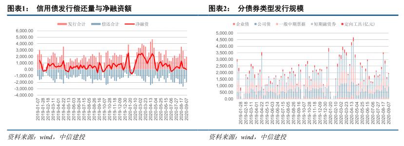 【中信建投 固定收益】利差仍薄,谨慎布局——信用债周报