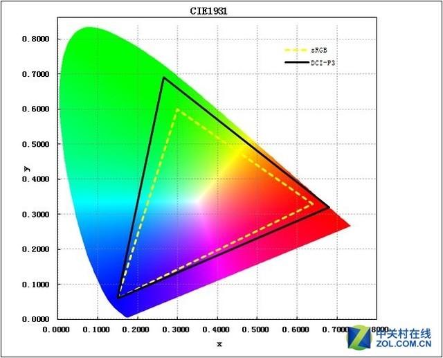 硬件小知识:显示色域是如何分类的?