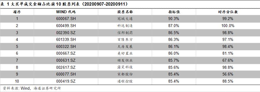 大额买入与资金流向跟踪(20200907-20200911)