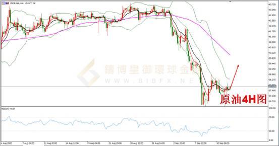 皇御环球BIBFX:【原油攻略】油价低位企稳关注原油月度报告