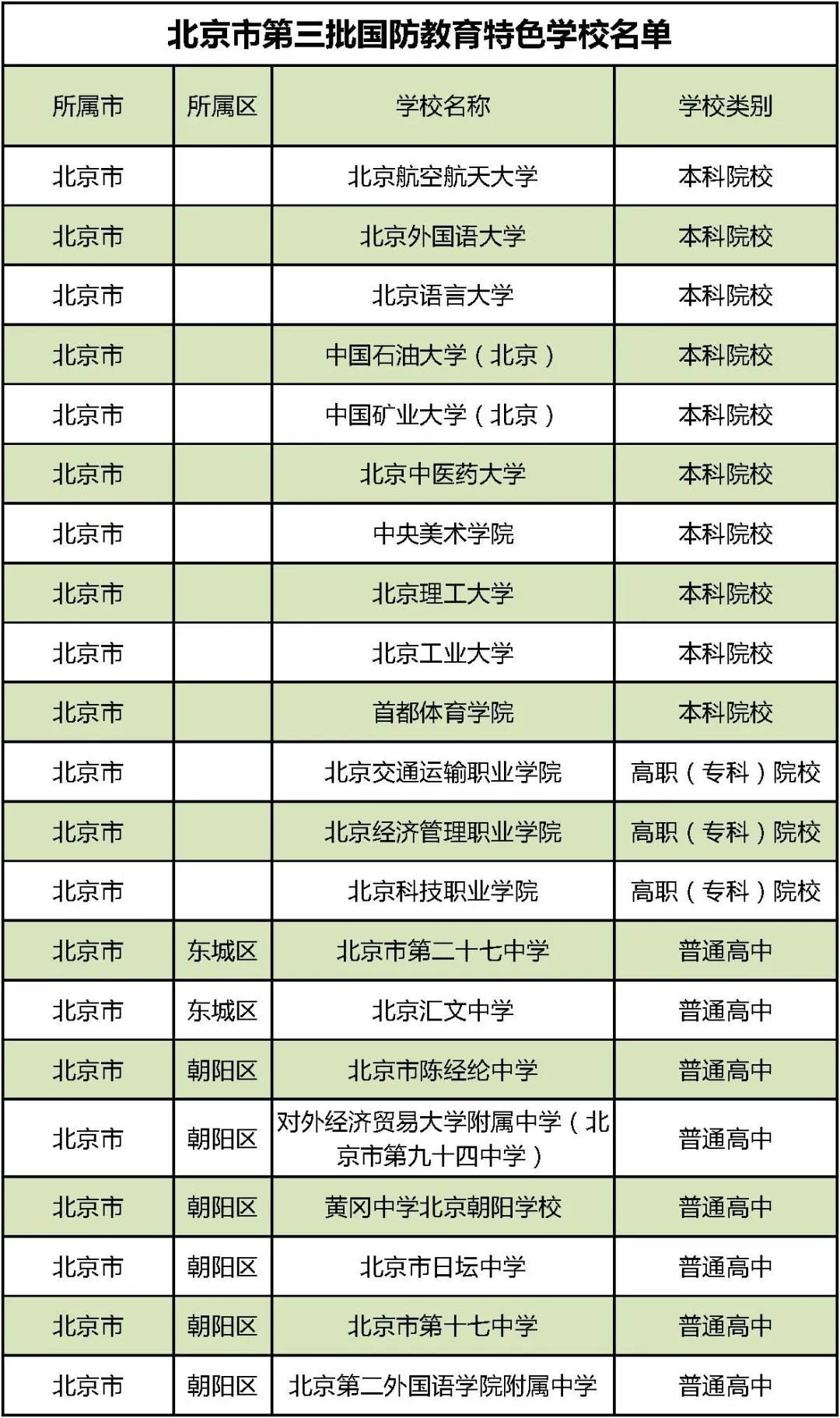 第三批国防教育特色学校名单公布 北京134所学校上榜图片