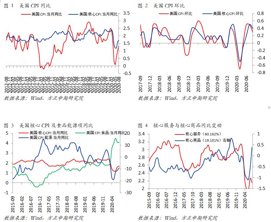 【海外宏观】美国8月CPI略超预期 未来通胀将会持续上升