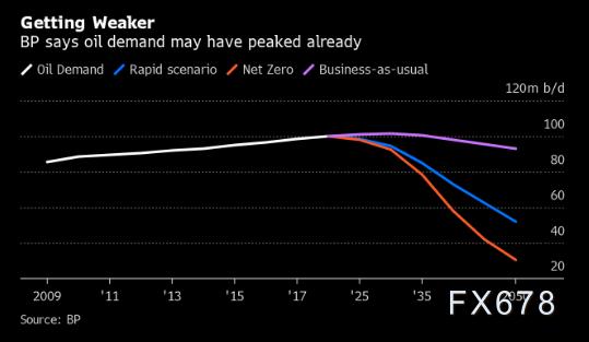 OPEC会议来袭,需求成为焦点!持续增长时代已结束?油价周线两连阴,料难改颓势