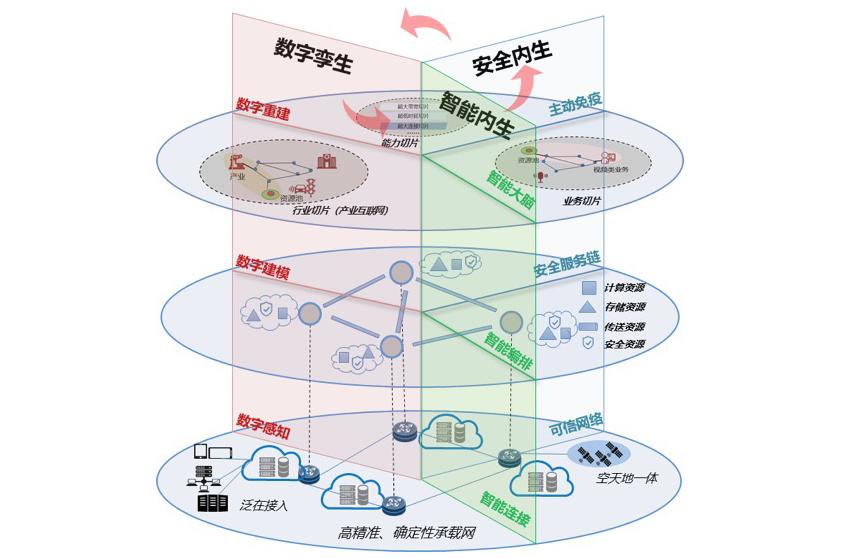"""中国电信专家: """"三层三面""""构建泛在超融合网络体系架构"""