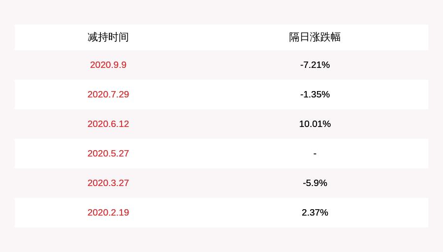 注意!德宏股份:五位董监高人员拟减持合计不超过约112万股