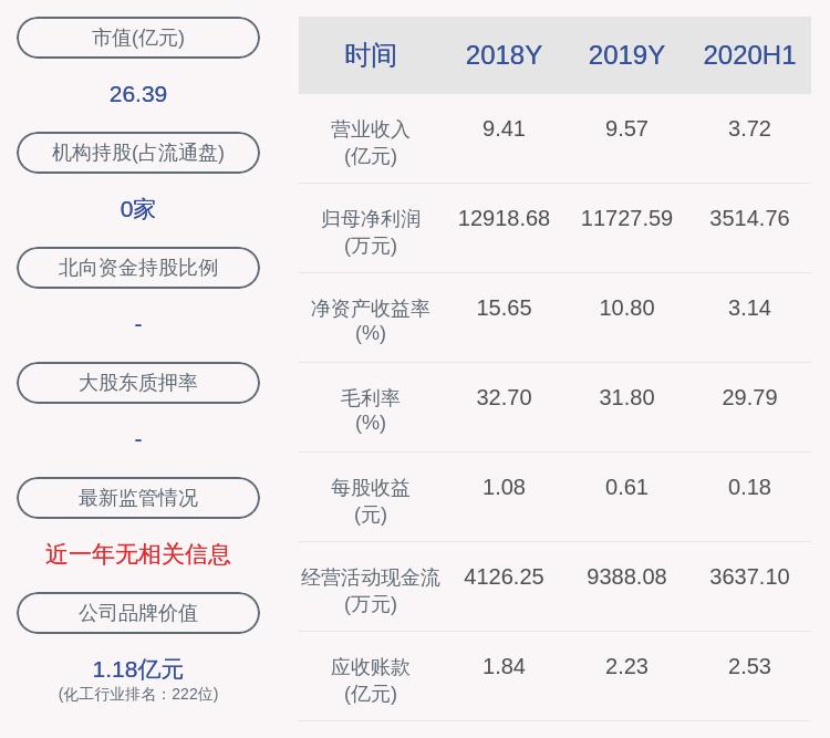 注意!雅运股份:财务总监徐雅琴拟减持不超过16万股