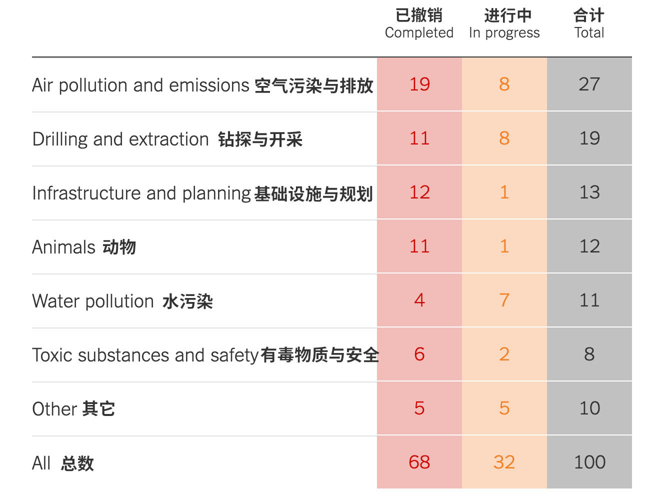 △分析显示,已经有近70向环境法规被撤销 图片来源:《纽约时报》
