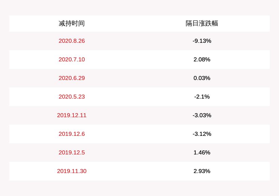 注意!东尼电子:丁勇、陈泉强、罗斌斌减持约5.36万股,减持计划时间已过半