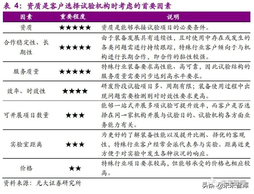 军工检测行业专题报告:装备未动,检测先行