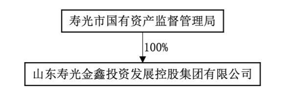 山东墨龙控股股东与寿光金鑫签署《意向协议》 公司控制权可能生变
