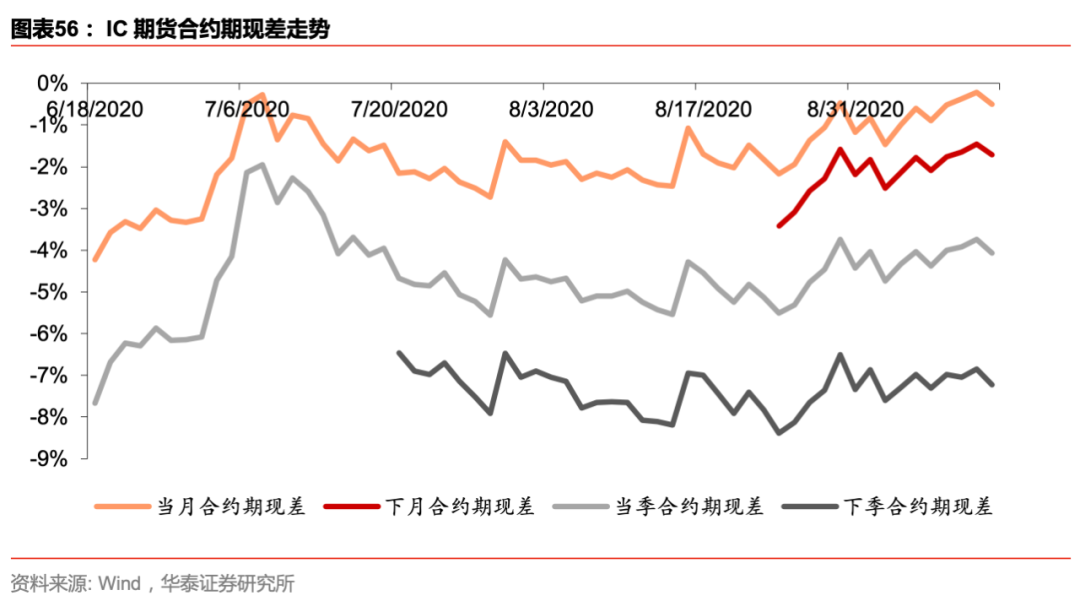 【华泰金工林晓明团队】上周标的下跌,期权成交量上升——期权期货周报20200913