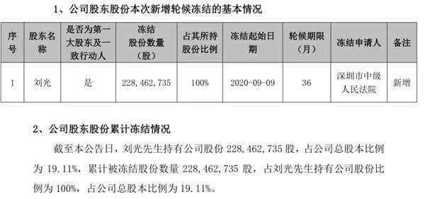 史上首批创业板ST股来袭:涨跌幅限制仍为20% 这3股15日正式交易