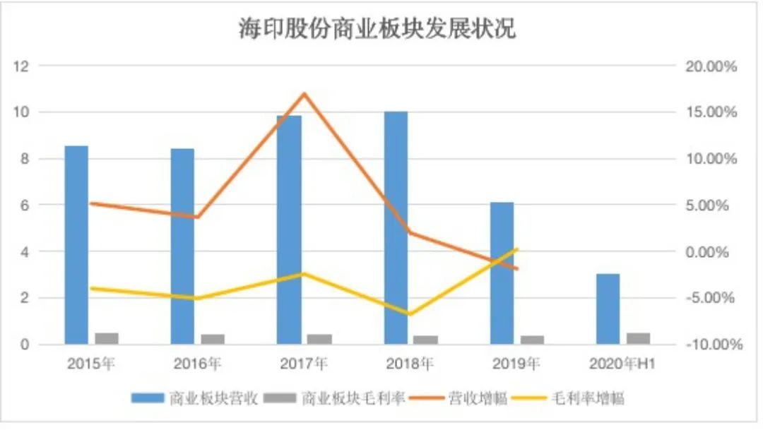 商业志 | 老牌企业海印签约广州南站与落后的商业进程