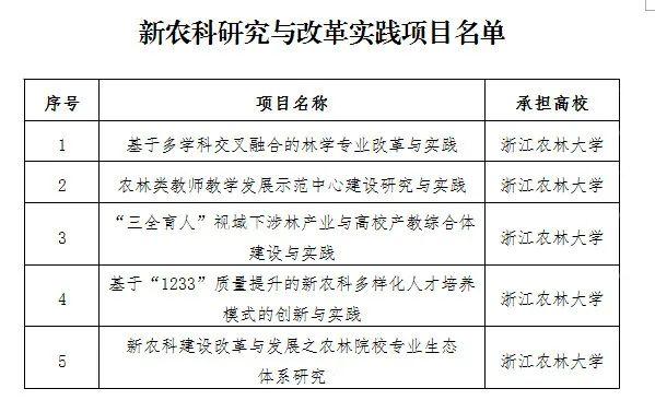 浙江农林大学获批5项教育部新农科研究与改革实践项目图片