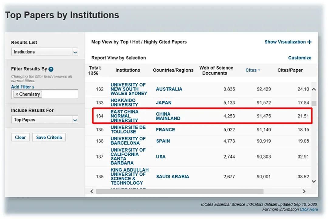 ▲ESI数据库表现华东师大化学学科最新排名