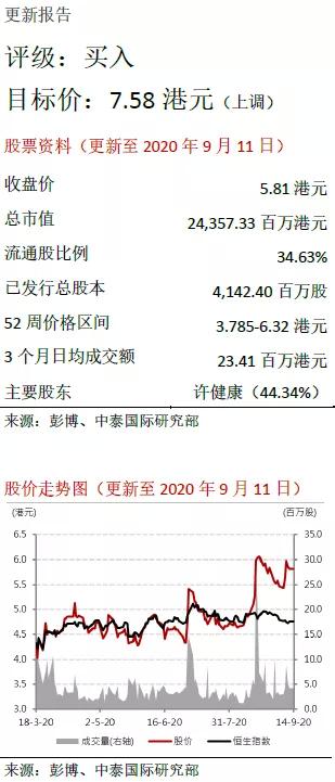 中泰国际:宝龙地产(01238)开发+商业双轮驱动模式渐入佳境,上调目标价至7.58港元